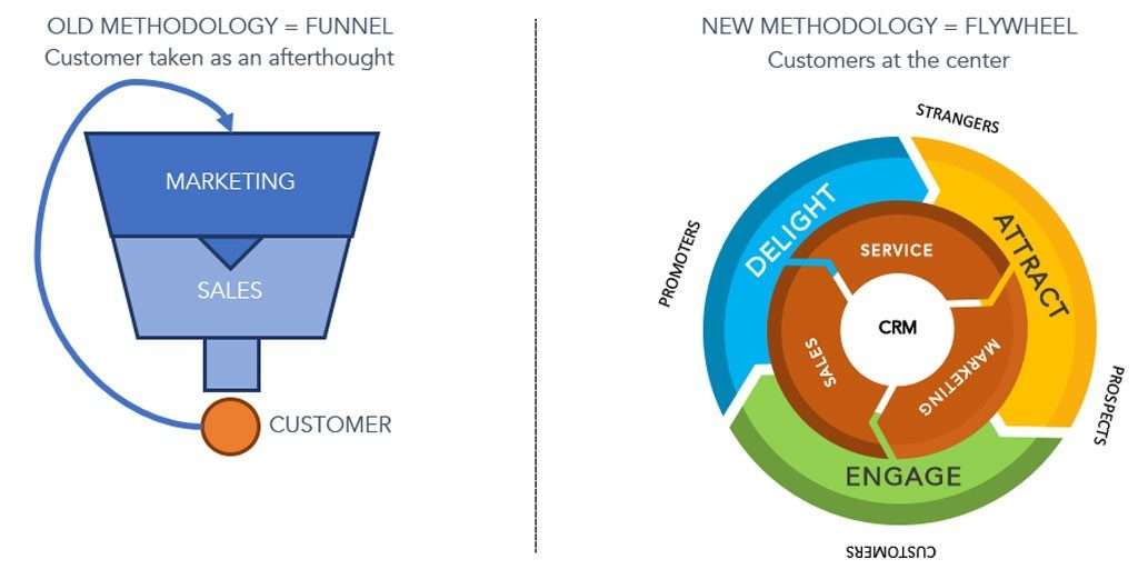 Digital Marketing conversion Flywheel